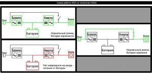 Схема построения ИБП с двойным преобразованием (Online)