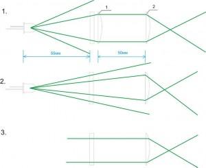 Схема двух оптических линз