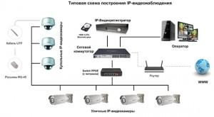 соединение видеокамеры к компьютеру
