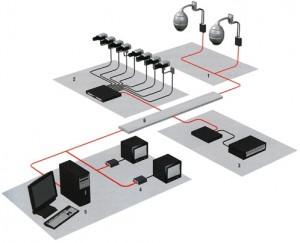 соединение видеокамеры к компьютеру - 2