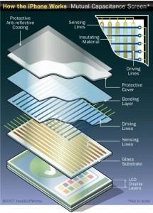 Устройство резистивного сенсорного экрана
