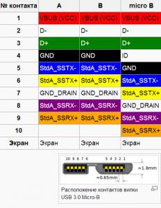Распиновка -Распайка usb портов и micro-USB портов