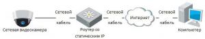 Монтаж и настройка IP-камеры
