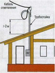 Прокладка воздушной линии к дому