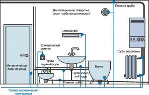 Безопасное электроснабжение в ванной