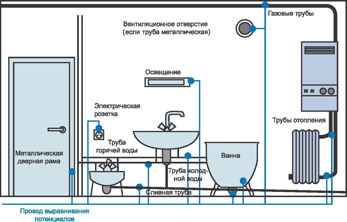 Схема защитного заземления оборудования