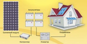 Простейшая схема солнечной станции