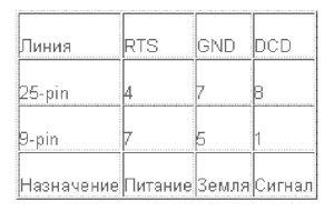 Распиновка COM