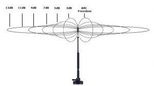 Направленную антенну при установке