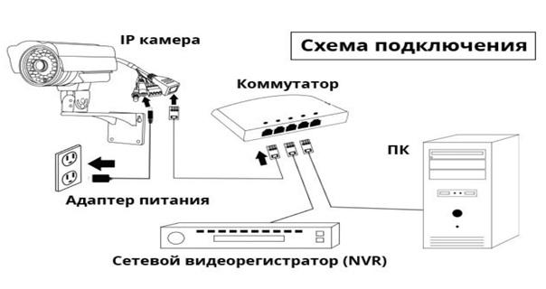 Как подключить цифровую камеру к видеорегистратору