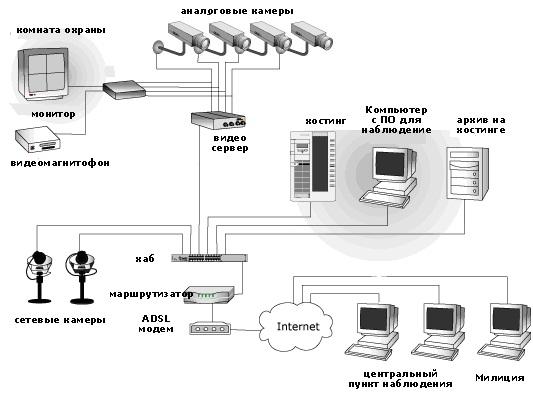Схемы подключения ip камер к видеорегистратору