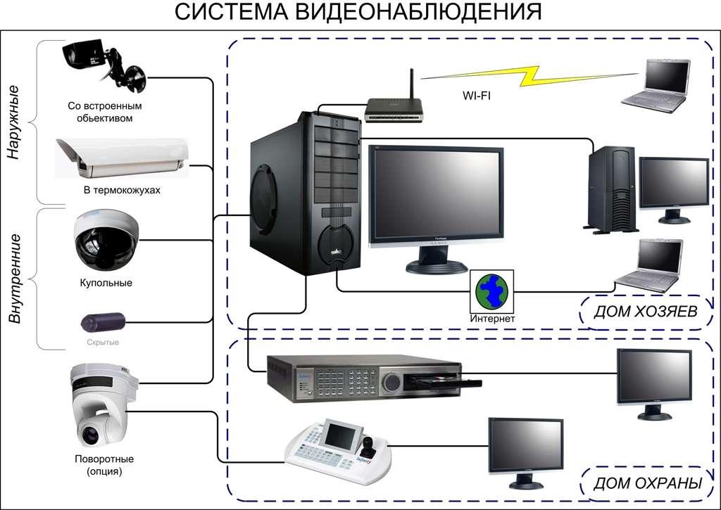 Схема видеокамеры крс
